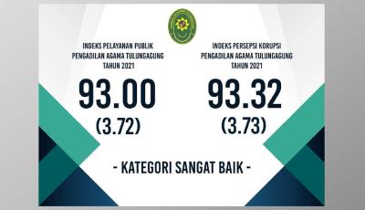 IPP dan IPK Pengadilan Agama Tulungagung Tahun 2021