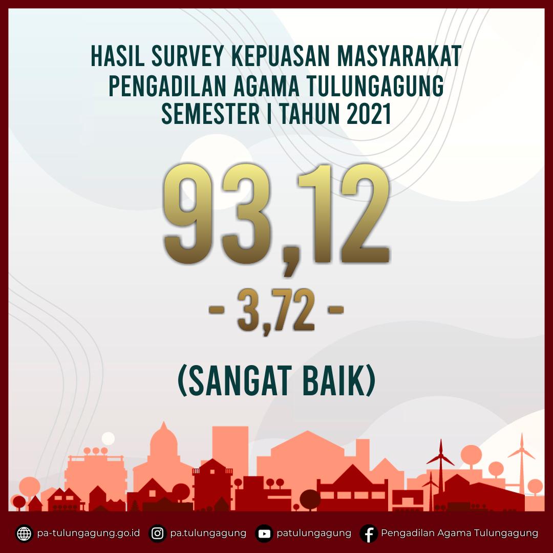 Hasil Survey Kepuasan Masyarakat